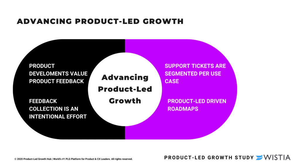 """<img src=""""product-led-growth-strategy.png """" alt=""""product-led growth strategy""""/>"""