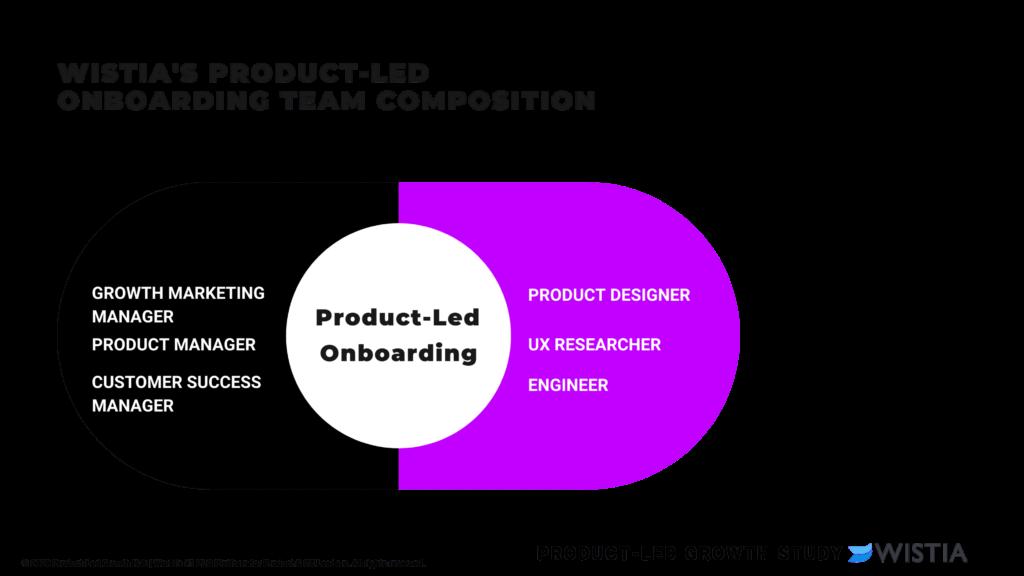 "<img src=""product-led-onboarding-team-1.png "" alt=""product-led onboarding team""/>"